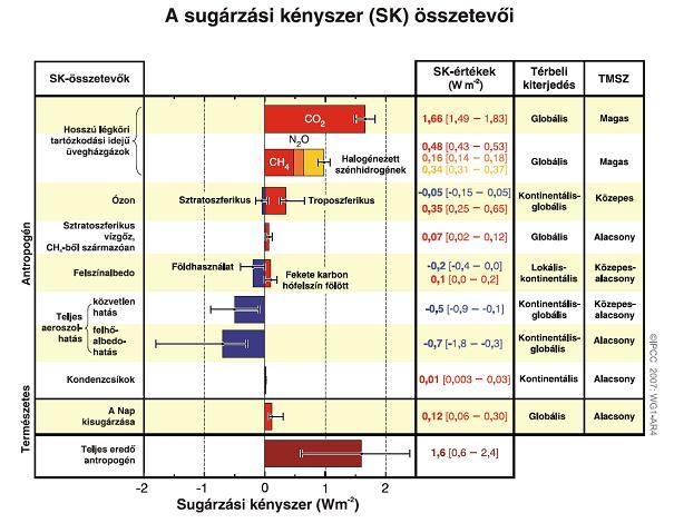 A Föld-légkör rendszert ért sugárzási kényszer (SK) a különböző antropogén és természetes hatások miatt 1750-től 2005-ig.