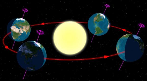 A Föld Nap általi megvilágítottsága a pálya négy pontján