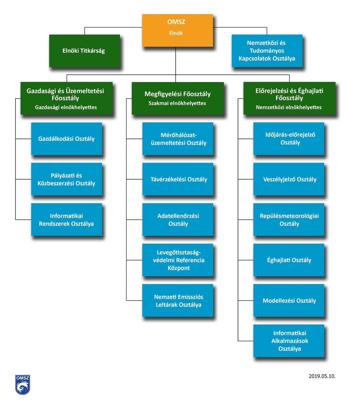 OMSZ szervezeti felépítése